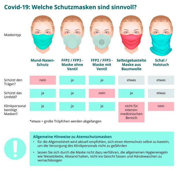 So Wollen Wir Wohnen Bw: Schutzmaske Reinigen: Waschen, Bügeln Oder Backen