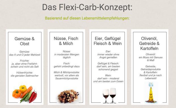 Flexi Carb Abnehmen Trotz Kohlenhydrate Woman At
